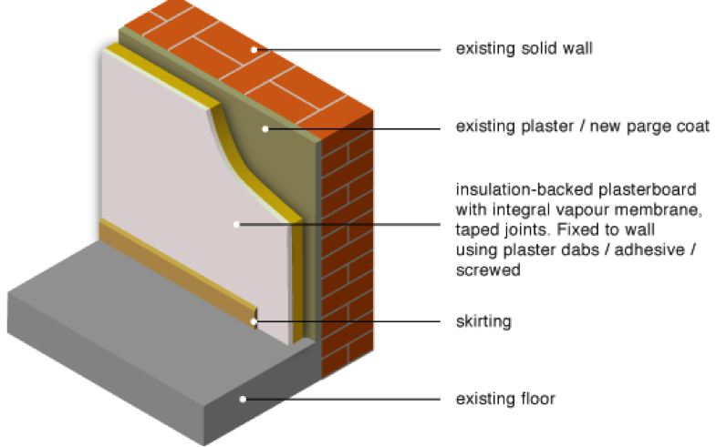 How Internal Wall Insulation is Installed