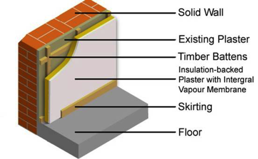 Which Internal Wall Insulation Method is Used